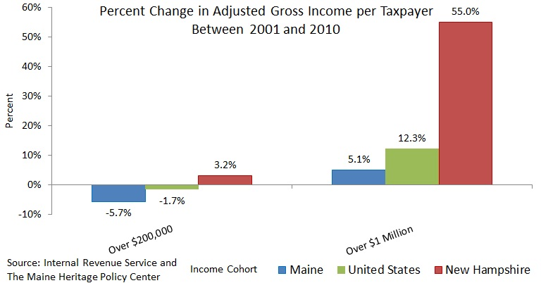 Chart Showing Percent Change in Adjusted Gross Income  per Taxpayer 2001 to 2010