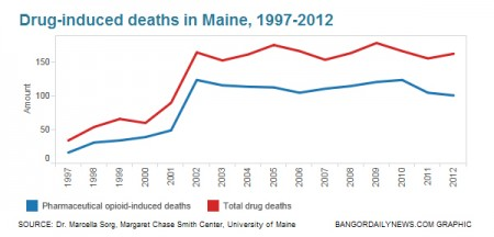 Drug induced deaths in Maine (1)