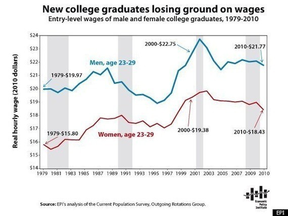 COLLEGE-WAGES