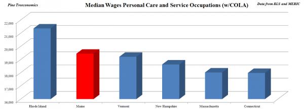 NE Median Personal Care