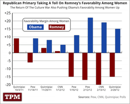 Talking Points Memo chart of Romney and Obama favorability among women voters