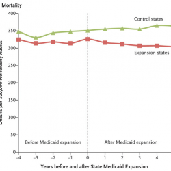 Study: Except for less depression, Oregon Medicaid expansion led to no major health gains