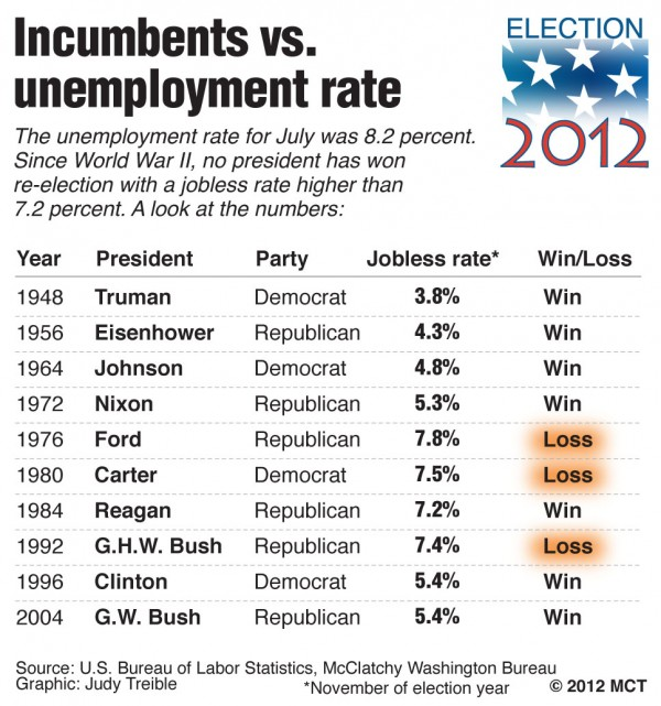 Table shows the  U.S. presidents since 1948 seeking re-election, the Nov. unemployment rate  and whether they won or lost; no president has won re-election since World War II if the unemployment rate was higher than 7.2 percent.