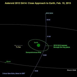 This NASA image depicts the trajectory asteroid 2012 DA14 is expected to take as it buzzes Earth, in astronomical terms, on Friday, Feb. 15, 2013.