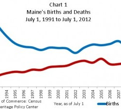 Overall births and deaths in Maine.