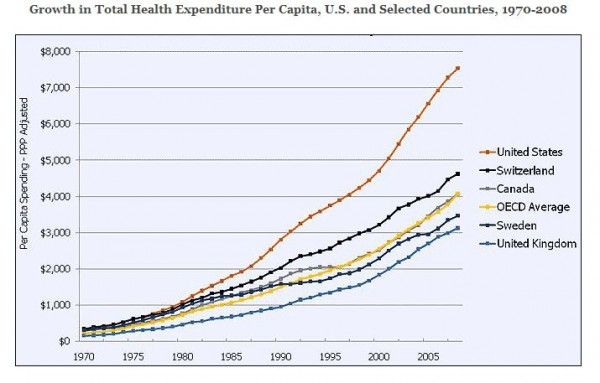 The U.S. outpaces comparable countries in terms of both per capita spending on health care and the rate of spending growth itself.